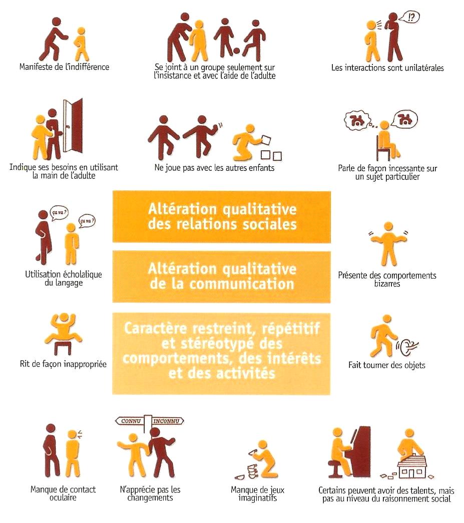 autisme adulte symptome